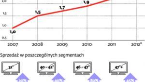 Spowolnienie gospodarcze bez wpływu na rynek telewizorów