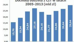 Dochody budżetu z CIT w latach 2005 -2013 (mld zł)