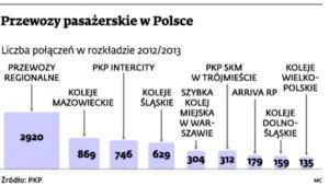 Przewozy pasażerskie w Polsce
