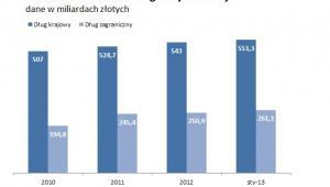 Zadłużenie Polski według miejsca emisji