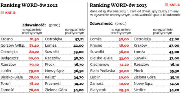 Ranking WORD-ów