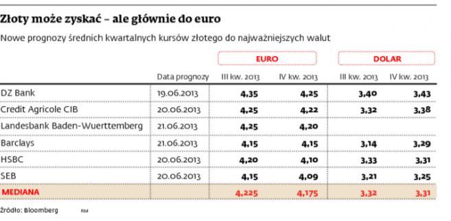 Złoty może zyskać - ale głównie do euro