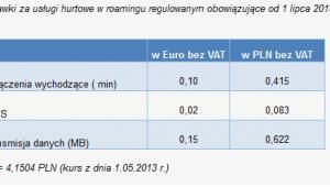 Średnie stawki hurtowe, Źródło: UKE