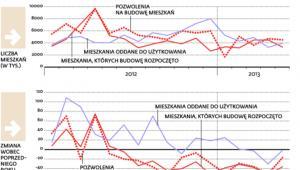 Po rekordowo wysokiej ofercie w 2012 r. deweloperzy budują coraz mniej