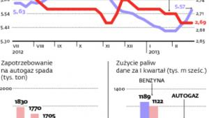 Ceny gazu w dół, bo spada popyt