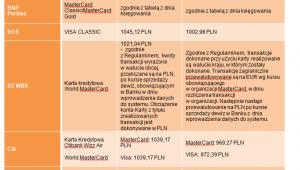 Koszty korzystania z karty za granicą w poszczególnych bankach