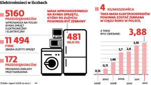 Elektrośmieci w liczbach