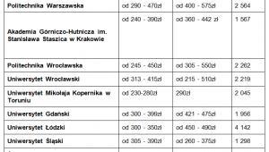 Koszt wynajmu w akademikach najpoluarniejszych uczelni w 2013 r. Źródło opracowanie własne www.szybko.p