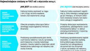 Najważniejsze zmiany w VAT od 1 stycznia 2014 r.