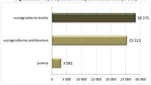 Wykres 5. Roczne wynagrodzenie całkowite brutto  w górnictwie i wydobywaniu w Hiszpanii w 2010 roku (w EUR)