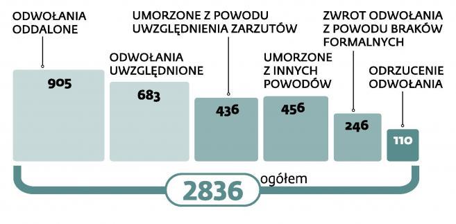 Zamówienia publiczne. Sejm pracuje nad zmianami w prawie