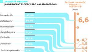 Zawarte umowy jako procent alokacji RPO na lata 2007-2013