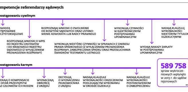 Kompetencje referendarzy sądowych