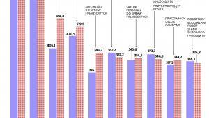 Prognoza zatrudnienia dla 10 grup zawodowych o największej liczbie pracujących