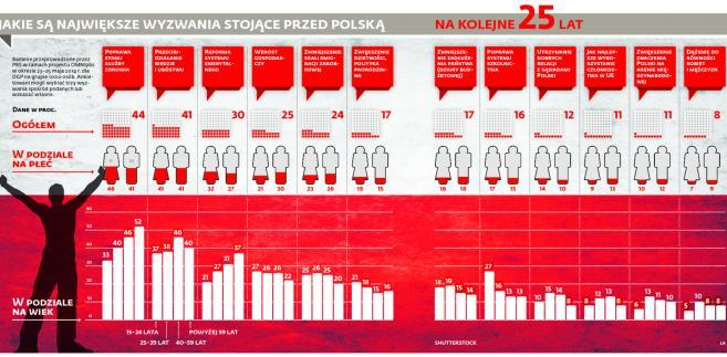 Jakie są największe wyzwania stojące przed Polską na kolejne 25 lat