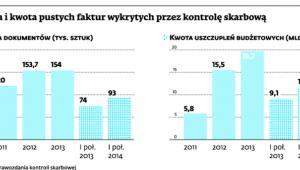Liczba i kwota pustych faktur wykrytych przez kontrolę skarbową