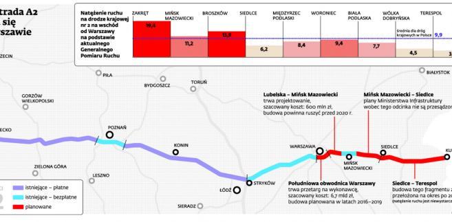 Autostrada A2 urywa się w Warszawie