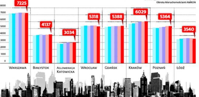 Średnie ceny transakcyjne metra kwadratowego mieszkania