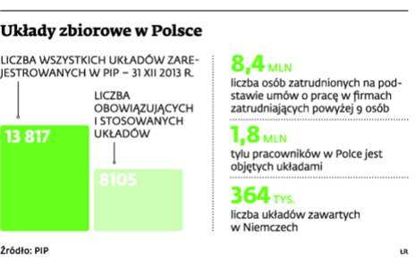 Układy zbiorowe w Polsce