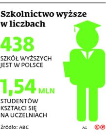 Szkolnictwo wyższe w liczbach