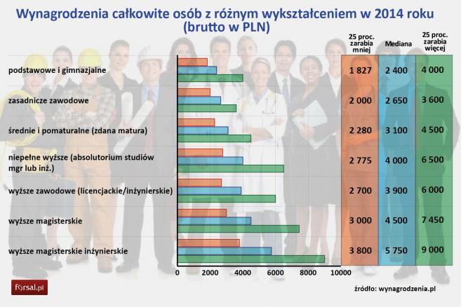 Wynagrodzenia całkowite osób z różnym wykształceniem w 2014 roku