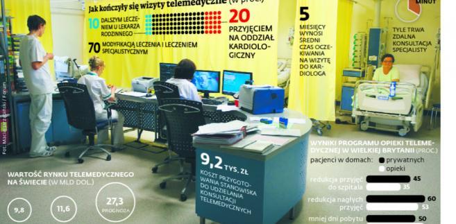 Wyniki programu opieki telemedycznej w Śląskim Centrum Chorób Serca w Zabrzu