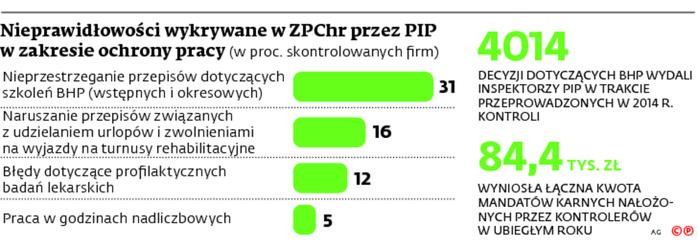 Nieprawidłowości wykrywane w ZPChr przez PIP w zakresie ochrony pracy