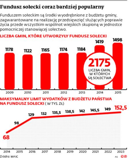 Fundusz sołecki coraz bardziej popularny
