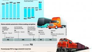 Transportowe osiągnięcia i problemy