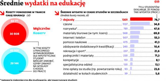 Średnie wydatki na edukację