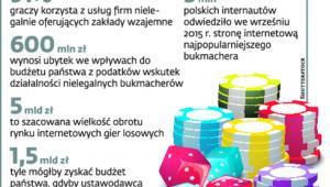 Nielegalny biznes w Polsce