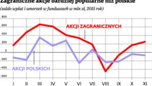 Zagraniczne akcje bardziej popularne niż polskie