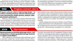 Najważniejsze programy rządowe po 1989 r.
