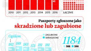 Paszporty zgłoszone jako skradzione lub zgubione