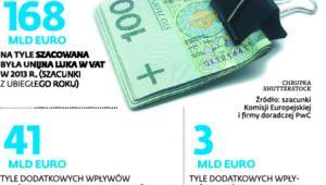 Walka z oszustami w VAT w liczbach