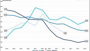 Obniżka VAT budownictwo - wykres