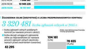 Jak rośnie import całkowicie skażonego alkoholu z Węgier