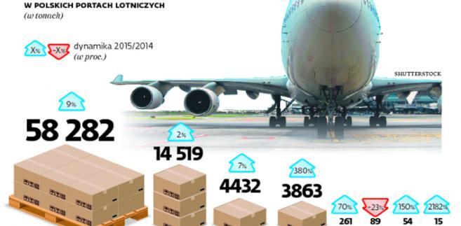 Transport lotniczy w Polsce