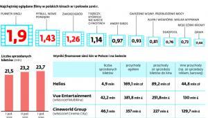 Kinowy biznes w Polsce rośnie dwucyfrowo