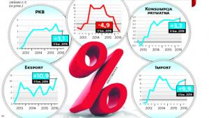 Stan polskiej gospodarki