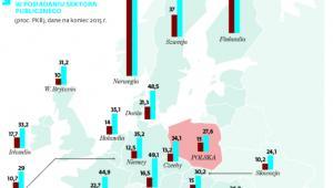 Pod względem wartości aktywów finansowych kontrolowanych przez państwo Polska jest w ogonie Unii Europejskiej