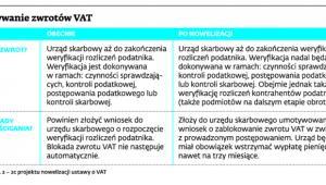 Wstrzymywanie zwrotów VAT