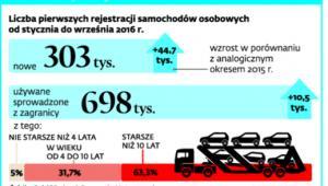Samochody zarejestrowane w Polsce