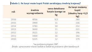 Tabela 1. Ile karpi może kupić Polak zarabiający średnią krajową.