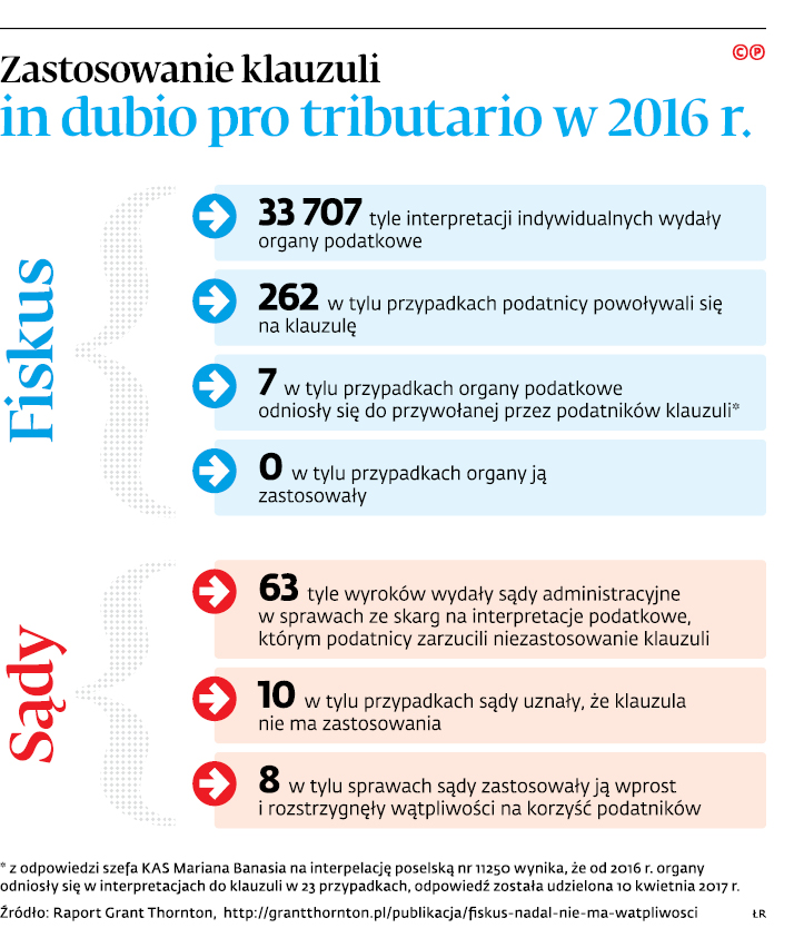Zastosowanie klauzuli in dubio pro tributario w 2016 r.