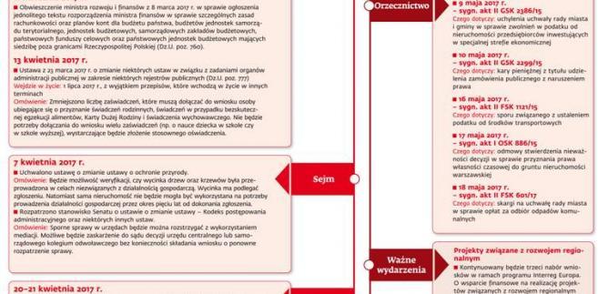 Ściągawka dla samorządowców: Co nasz czeka w maju