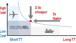 Integracja serwisów szansą na szybszy rozwój kolei z Dalekiego Wschodu