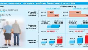 Symulacja emerytur osobnych i wspólnej. Świadczenie z tytułu PPK