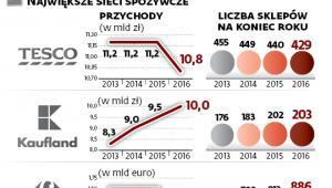 Jak się handluje w Polsce
