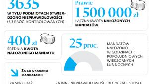 Mandaty za kasy fiskalne w I półroczu 2017 r.